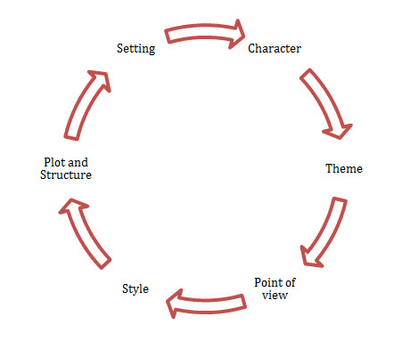 main components of a narrative essay